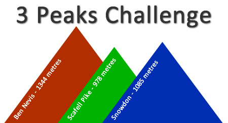 national 3 peaks chase adventure outdoor activities in the lake district
